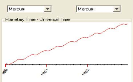 an example, consider the Mercury Time; it looks like this: Sometimes this time is flowing in