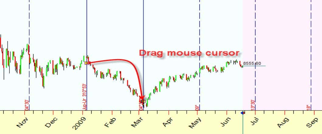 Now drag the mouse cursor connecting two turning points: Why this charting tool is so important?