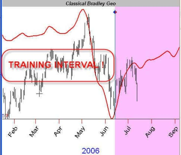 to optimize we use the price data on TRAINING INTERVAL only: The red zone is TESTING