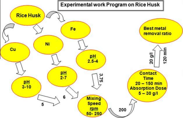 278 H.A. Hegazi Fig. 1 Experimental work program for rice husk. Fig. 2 Experimental work program
