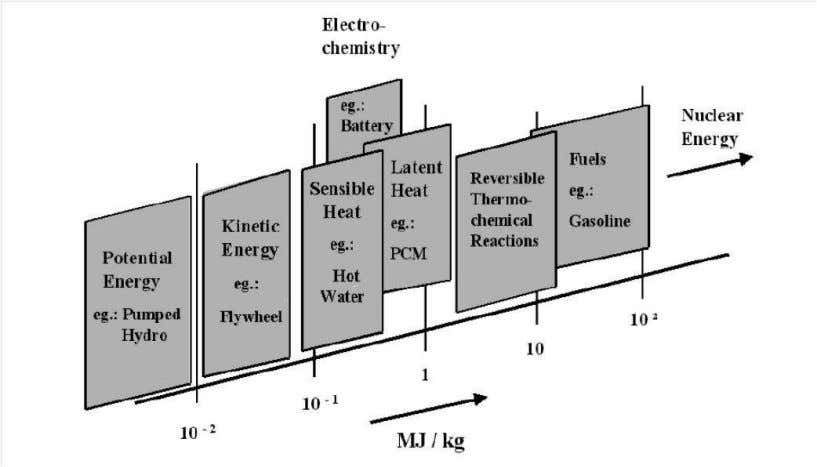 Engr. Sadaf Siddiq (08F-UET/PhD-ME-47) Figure 1.3 Energy densities for different energy carriers 1.5.1 Poperties of Liquid