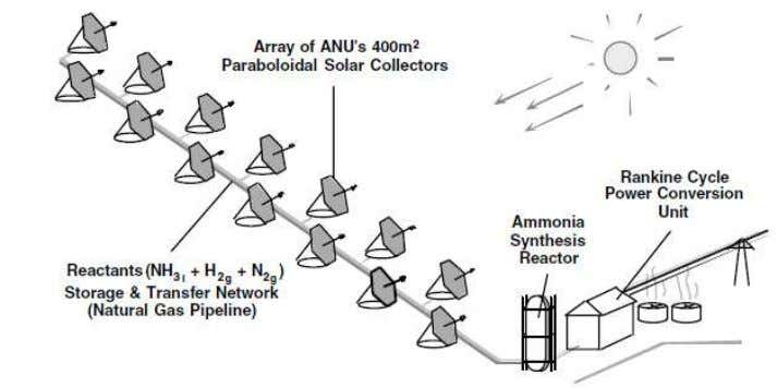 Figure 2.2: Array of 400 m 2 Paraboloidal Solar Collectors [3] 2.2.2 Ammonia Synthesis A