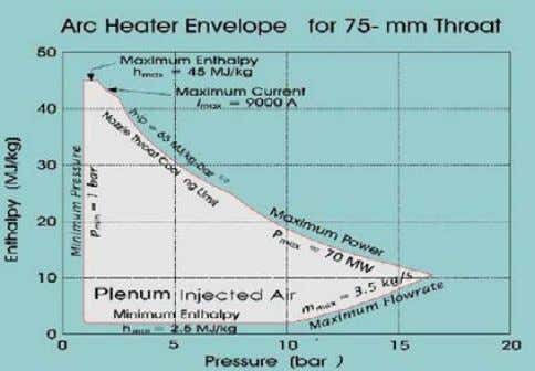 jection of high pressure ambient air to reduce the flow total enthalpy. Figure 3. Arc heater