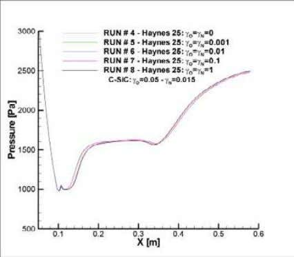 therefore the effects of wall catalycity are more evident. Figure 42. Haynes 25 catalysis effects: wall