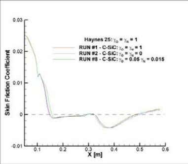 coefficient distribution over the model is reported. Figure 49. C-SiC catalysis effects: skin friction