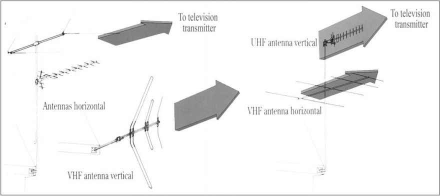 supplier where the local transmitting stations are and how to correctly point and orientate the antenna.