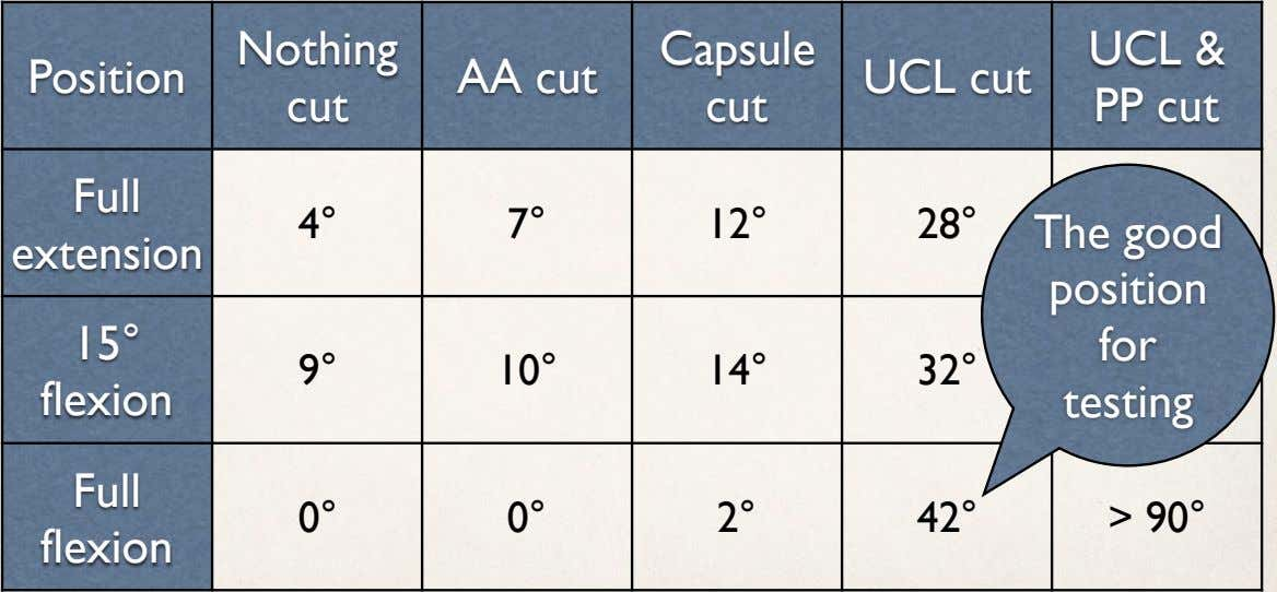 Nothing Capsule Position AA cut UCL cut cut cut UCL & PP cut Full 4°