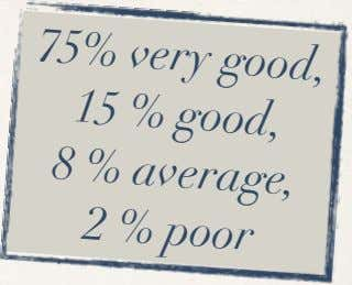 75% very good, 15 % good, 8 % average, 2 % poor