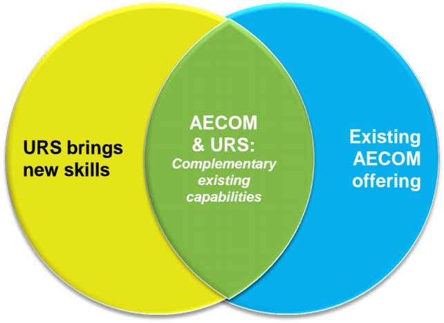 AECOM Existing URS brings new skills & URS: AECOM Complementary existing offering capabilities