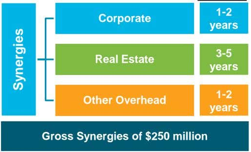 1-2 Corporate years 3-5 Real Estate years 1-2 Other Overhead years Gross Synergies of $250