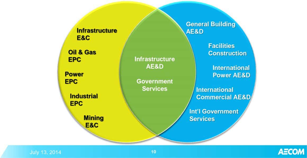 Infrastructure General Building AE&D E&C Facilities Oil & Gas Construction EPC Infrastructure