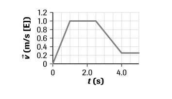 (b) 11. 12. The car's displacement is the area under the velocity-time graph. It is determined