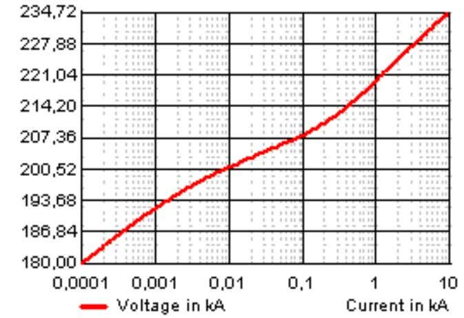 i c bus 2 Figure 5.1: Series capacitance with MOV protection Figure 5.2: Typical MOV characteristic
