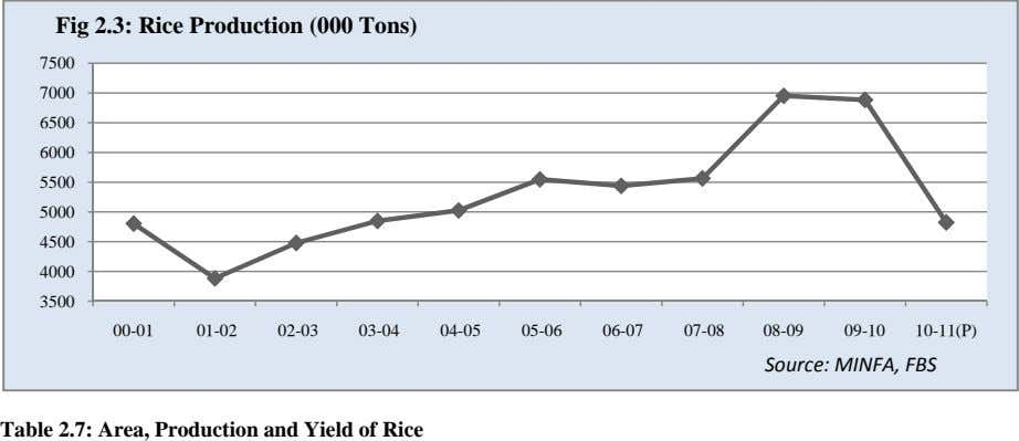 Fig 2.3: Rice Production (000 Tons) 7500 7000 6500 6000 5500 5000 4500 4000 3500