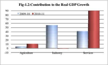 Fig-1.2:Contribution to the Real GDP Growth 90 2009-10 2010-11 80 70 60 50 40 30