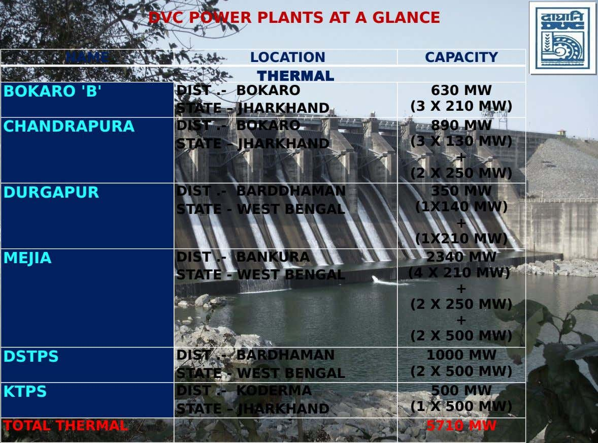DVC POWER PLANTS AT A GLANCE NAME LOCATION CAPACITY THERMAL BOKARO 'B' DIST .- BOKARO STATE