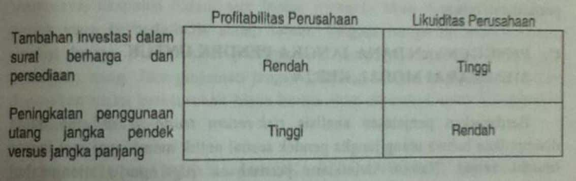 Manajemen Modal Kerja (Working Capital) & Risk-Return Trade Off