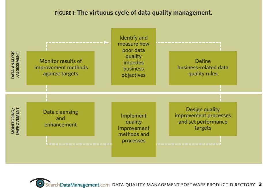 FIGURE 1: The virtuous cycle of data quality management. Identify and q measure how poor