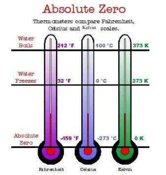 his life. http://en.wikipedia.org/wiki/Ludwig_Boltzmann Kelvin Scale Freezing point of water 0°C = 273 K
