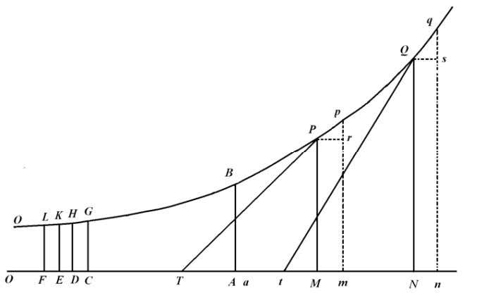 or decrease at some point of the logarithmic perpendicular to the axis , is proportional to