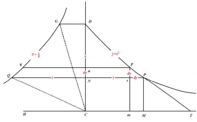 right line NP to the subtangent of the l ogarithmic curve. For another line qp may