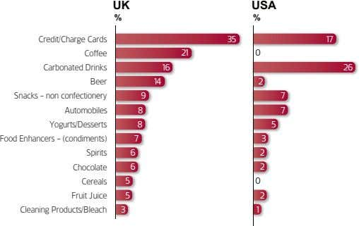 UK USA % % Credit/Charge Cards Coffee Carbonated Drinks Beer Snacks - non confectionery Automobiles