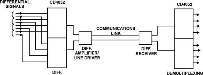 DIFFERENTIAL CD4052 CD4052 SIGNALS COMMUNICATIONS LINK DIFF. DIFF. AMPLIFIER/ RECEIVER LINE DRIVER DIFF.