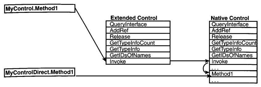 Figure 4.2. Take the direct route to a control's methods by bypassing two Invoke calls.