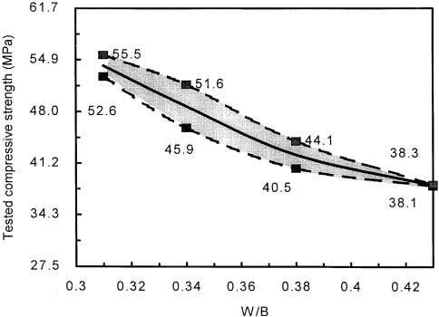 1804 N. Su et al. / Cement and Concrete Research 31 (2001) 1799–1807 Table 5 Effect