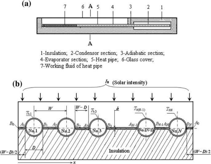 collector. a The physical model; b section A – A Fig. 2 Temperature variation of heated