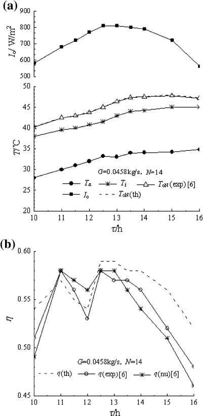 comparisons. The theoretical values obtained in this paper Fig. 4 The water outlet temperature and collector