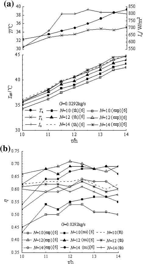 Heat Mass Transfer (2012) 48:1167–1176 1175 Fig. 6 The water outlet temperature and collector thermal efficiency