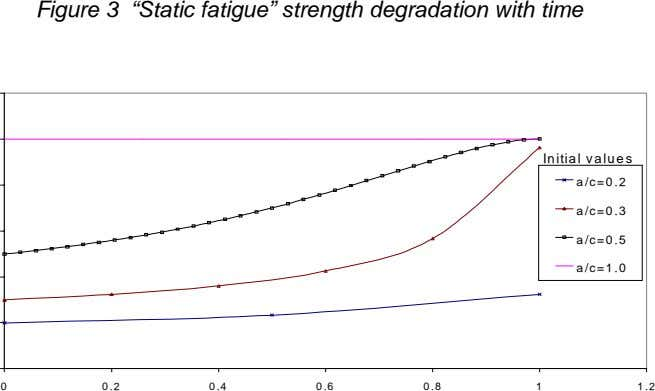 "Figure 3 ""Static fatigue"" strength degradation with time Initial values a/c=0.2 a/c=0.3 a/c=0.5 a/c=1.0 0"