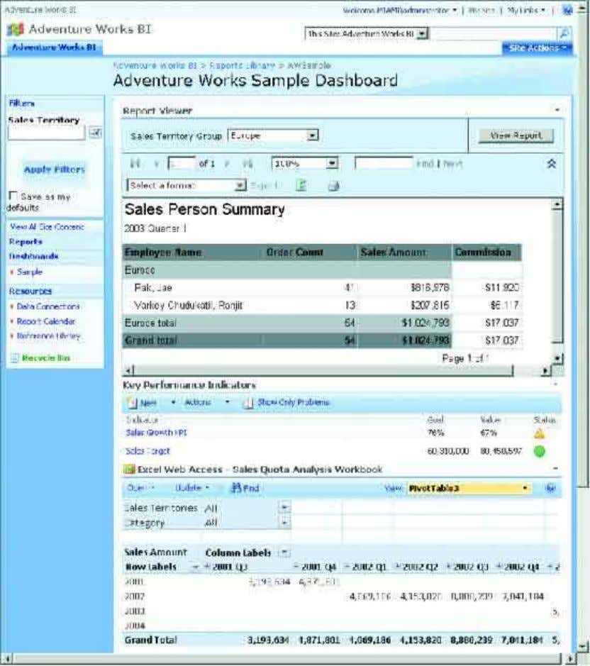 Figure 3 Using a MOSS Dashboard Page to Display Workbooks and Reports For dashboards with even