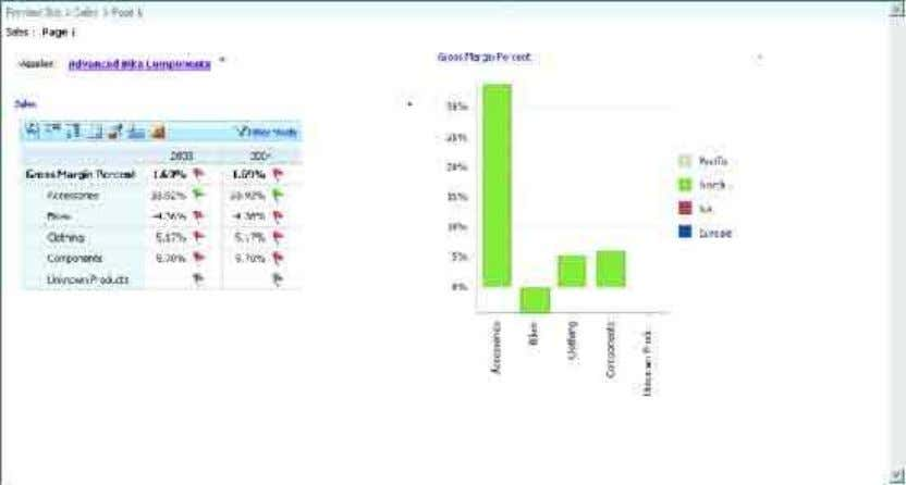 Figure 4 Using a PPS Dashboard to Display Data As you can see, the Microsoft BI
