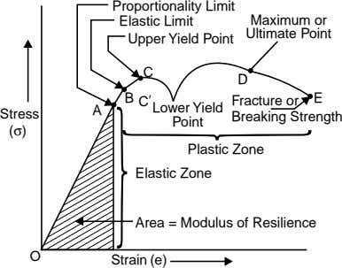 Proportionality Limit Elastic Limit Upper Yield Point Maximum or Ultimate Point C D B E