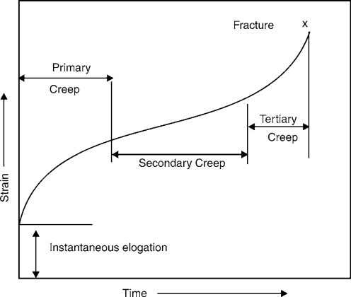 6 MANUFACTURING PROCESSES Fig. 1.4: Creep Test Curve 1.6 IMPORTANT TERM 1.6.1 Simplification It is the