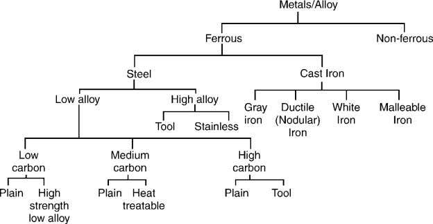 ferrum . Ferrous metals are Pig iron, Cast iron, Wrought iron, Carbon Steel, Alloy Steel. Fig.