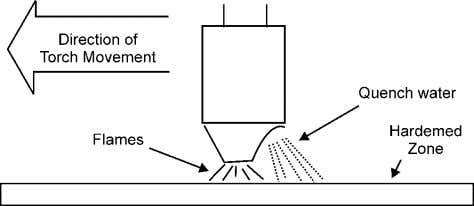 to wear and a core that retains its original properties. Fig. 2.9: Progressive Hardening. Flame hardening