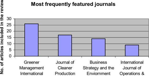 Most frequently featured journals 30 25 20 15 10 5 0 Greener Journal of Management
