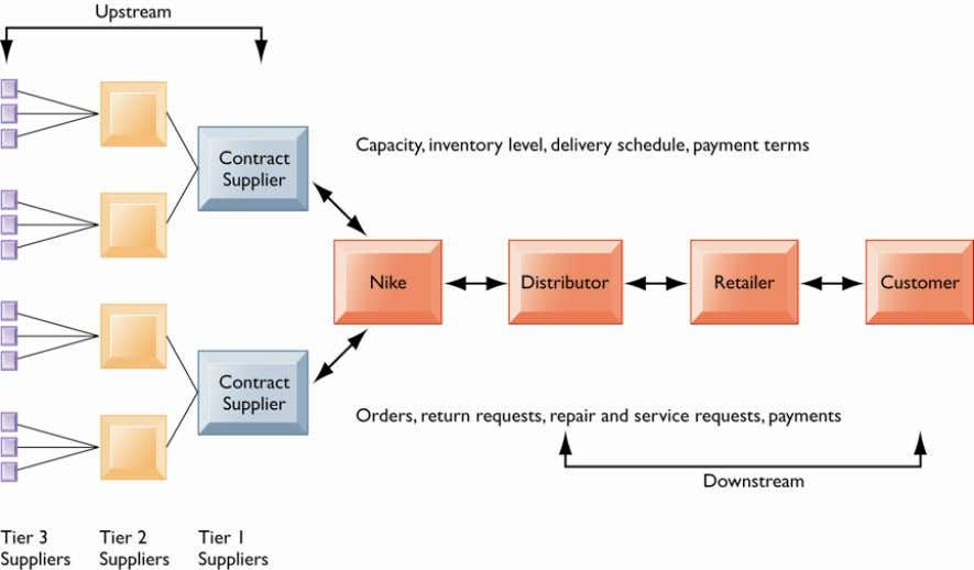 Nike ' s Supply Chain Figure 9-2 This figure illustrates the major entities in Nike '