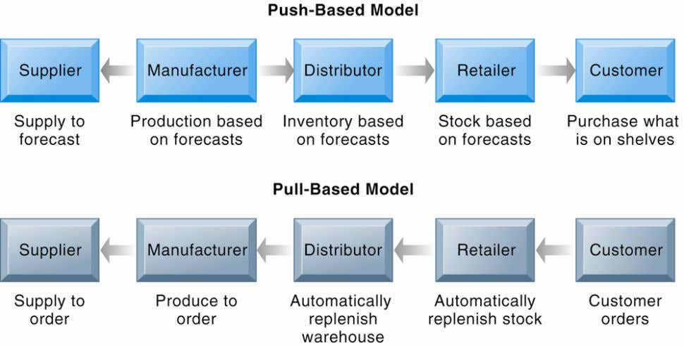 Push- Versus Pull-Based Supply Chain Models Figure 9-4 The difference between push- and pull-based models is