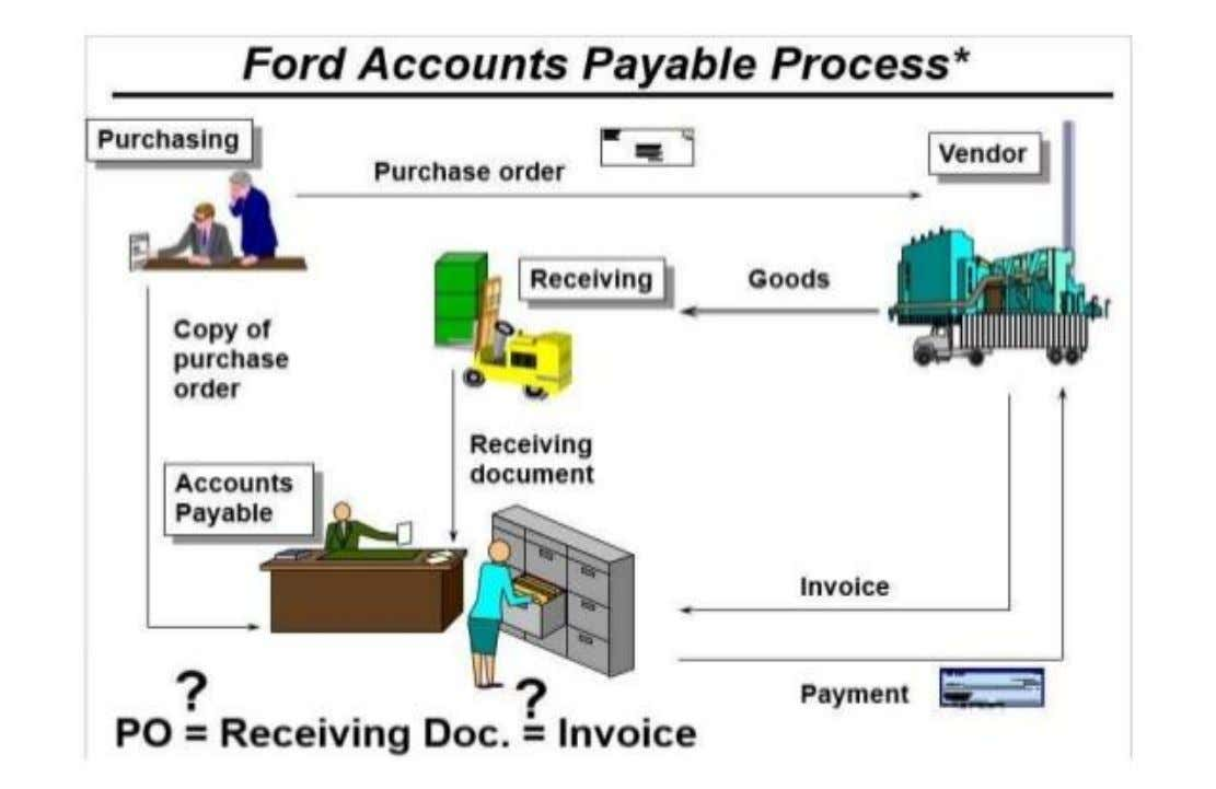 We Pay when we receive three documents