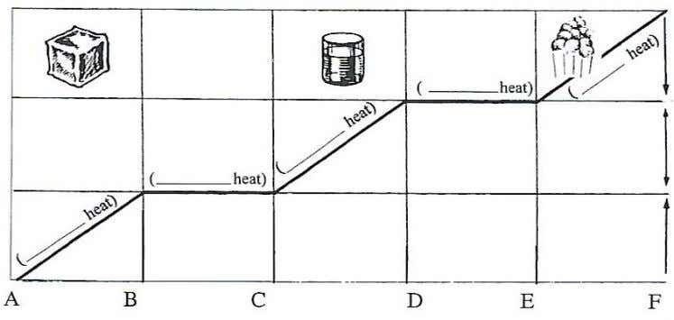 the temperature of that same 1kg of water to 80 o C. In the above diagram,