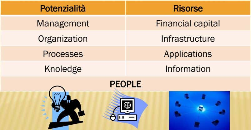 Potenzialità Risorse Management Financial capital Organization Infrastructure Processes Applications Knoledge