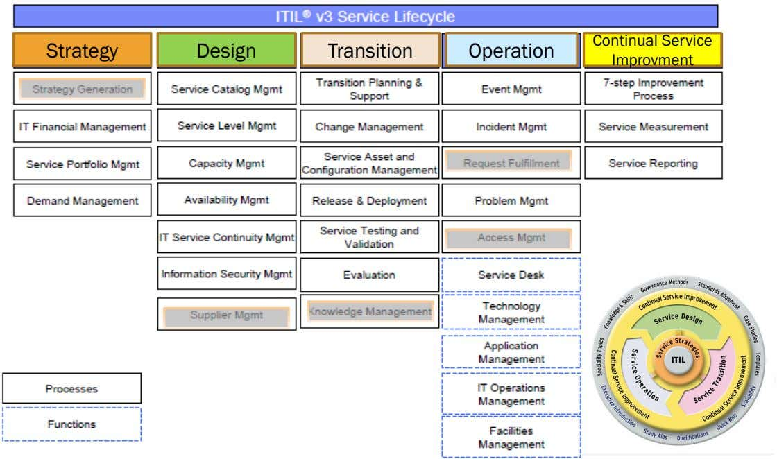 Strategy Design Transition Operation Continual Service Improvment