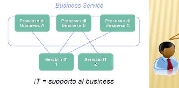 business objectives ? How do I lower the long term costs of IT services ? How