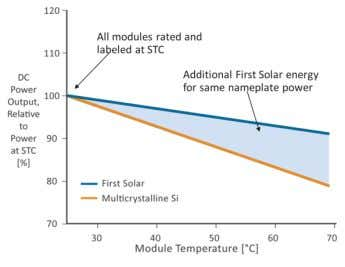 drop for FS vs. 30% c-Si 3) Temperature Coefficient FS Modules produce up to 5% more