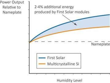 Advantage: Three Major Reasons 1) Humidity/Spectral Response FS modules perform 2-4% better in hot and humid