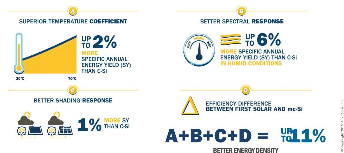 A+B+C+D = UP 11% TO BETTER ENERGY DENSITY © Copyright 2015, First Solar, Inc.
